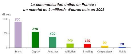 chiffres-clés 2008 du marché de la publicité sur Internet