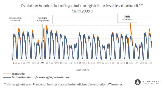 actualité sur le trafic Internet