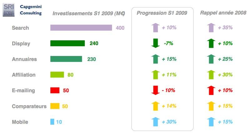 Stats Display