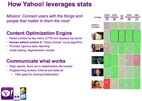 Yahoo A/B tests