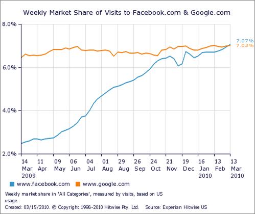 Facebook depasse Google