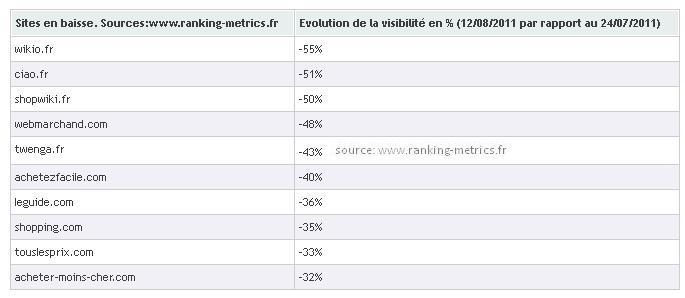 Google Panda France: les perdants