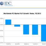 Le graph de la baisse des ventes de pc