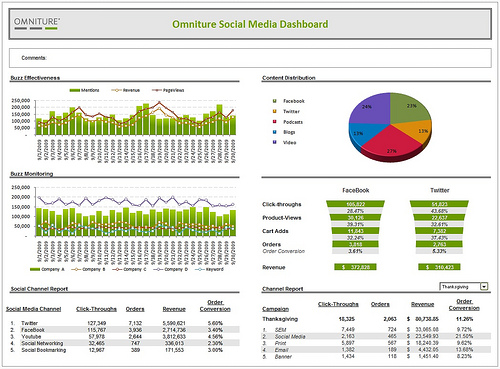 Omniture social web analyse