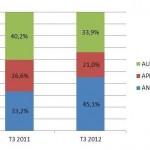 part de marchés des OS mobile en 2012