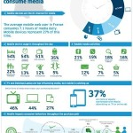 Tablette infographie et stats
