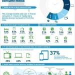 Tablette infographie et stats